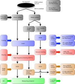 PCD processing